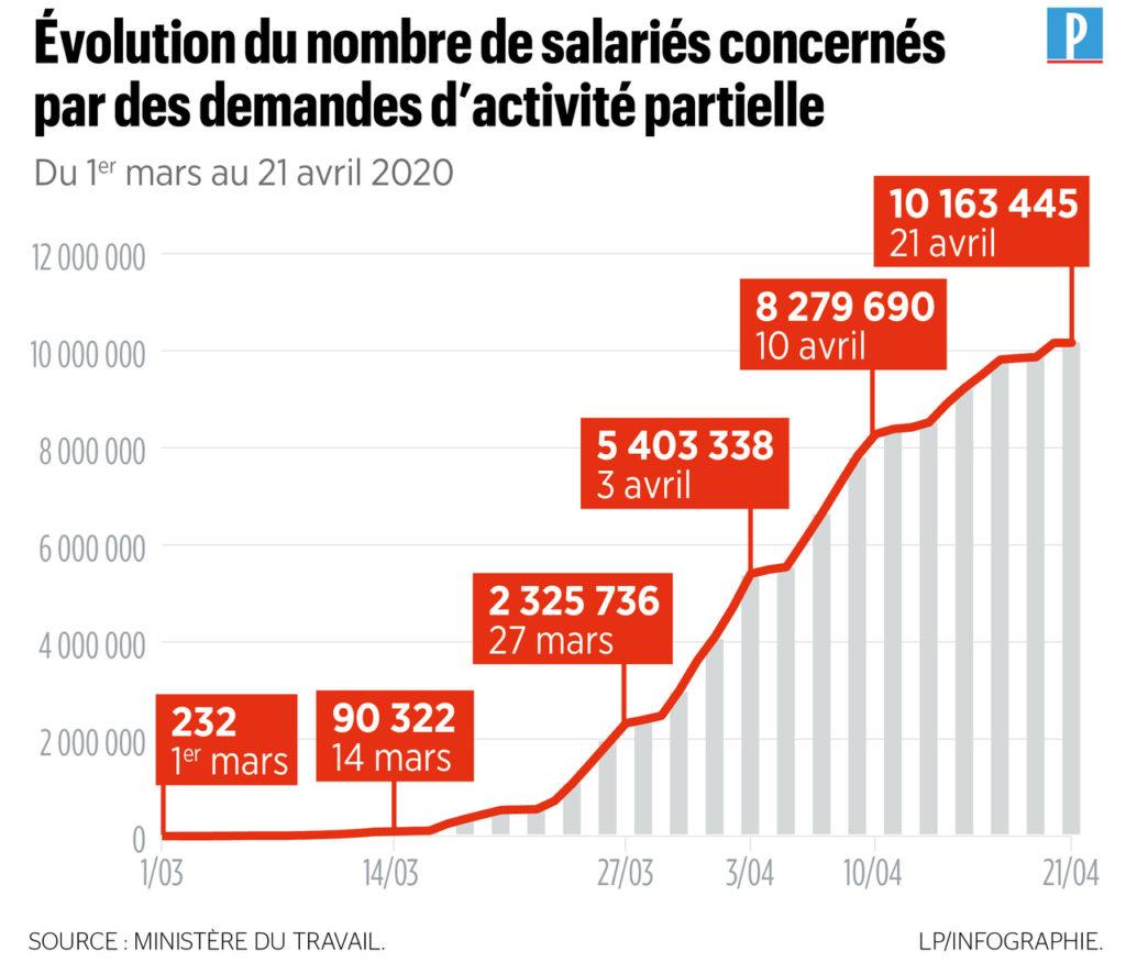 Evolution du nombre de demande d'activité partielle, chômage partiel et la nécessité de réfléchir à son pouvoir d'achat dans les grandes villes et au télétravail.