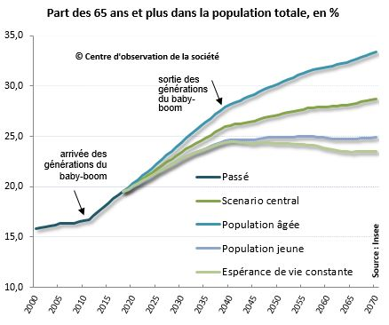 Graphique qui montre l'évolution de la démographie en France. Population jeune VS population âgée due au baby-boom.